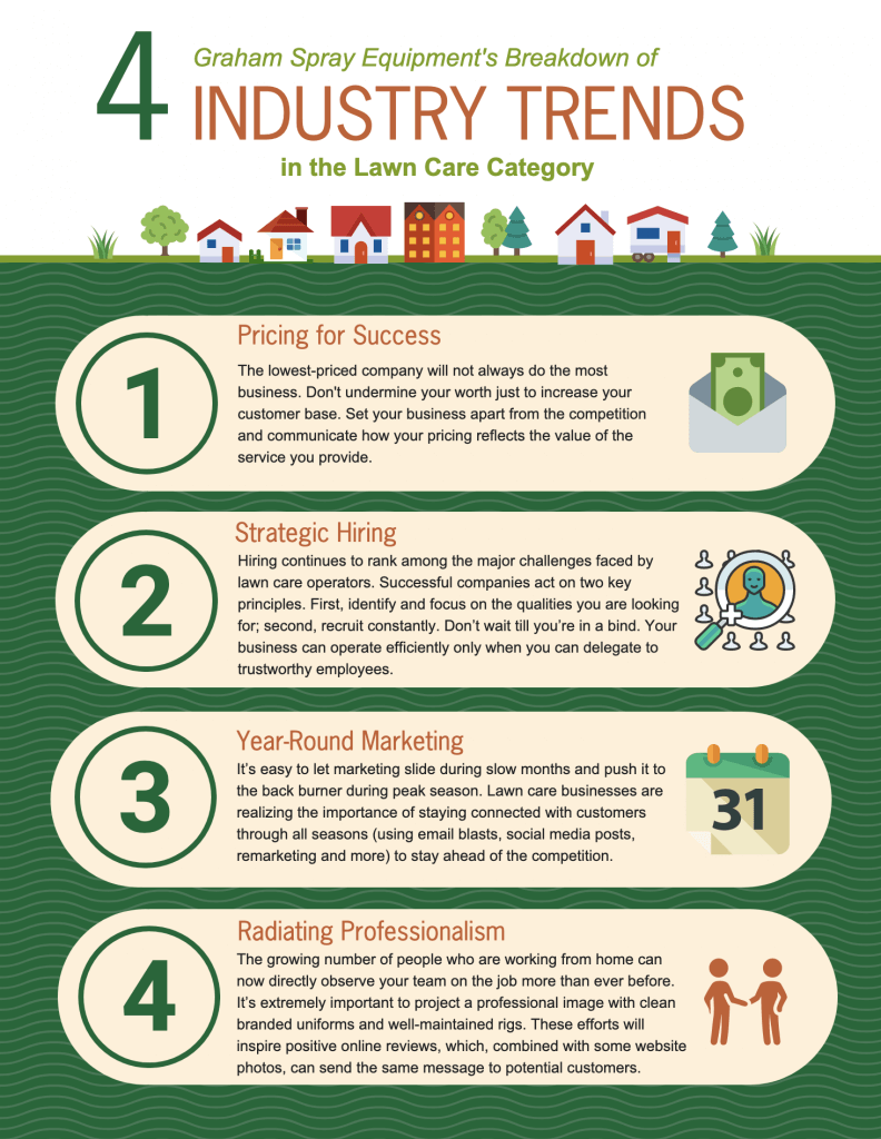 infographic on lawn industry trends